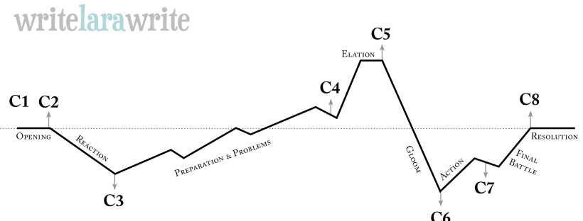 The 8 Cs chart