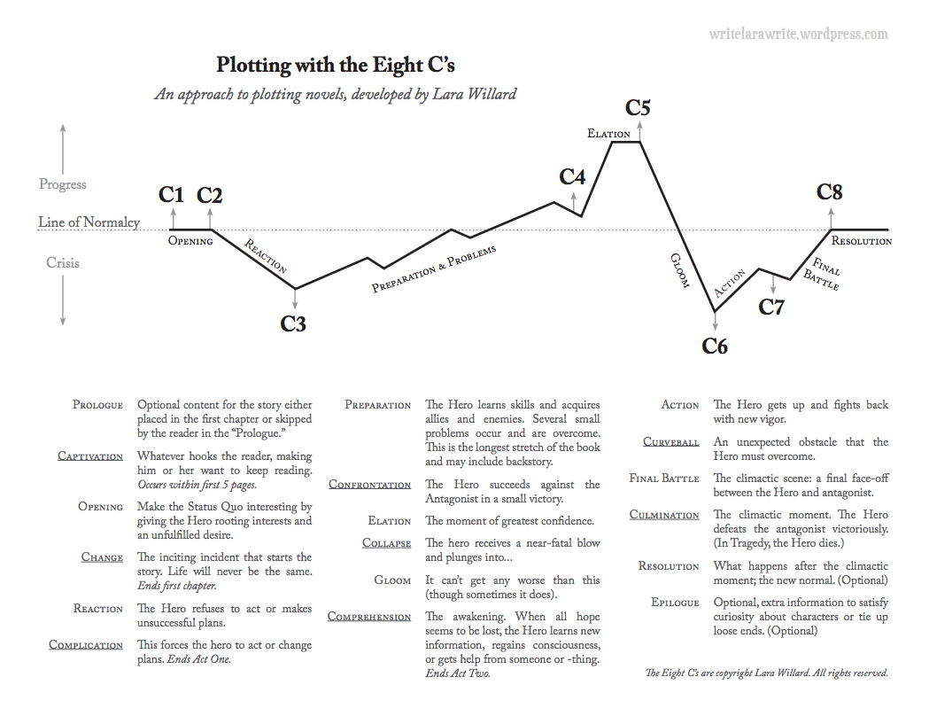 worksheet Novel Writing Worksheets the 8 cs of plotting worksheets lara willard