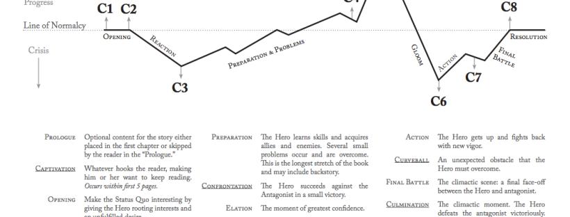 The 8 Cs of Plotting Worksheets Lara Willard – Freytag Pyramid Worksheet