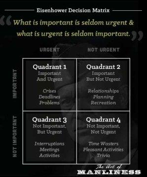 Important vs Urgent | Write Lara Write