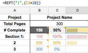 editing or revision progress graph with spreadsheet