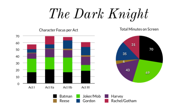 The-Dark-Knight-Charts