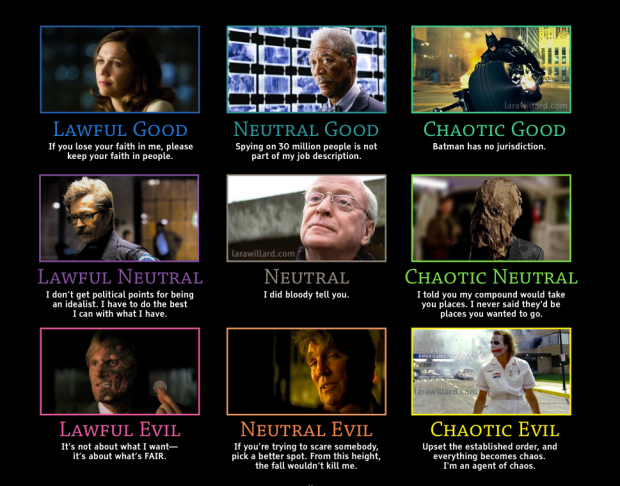 D&D alignments for the characters in The Dark Knight (2008)